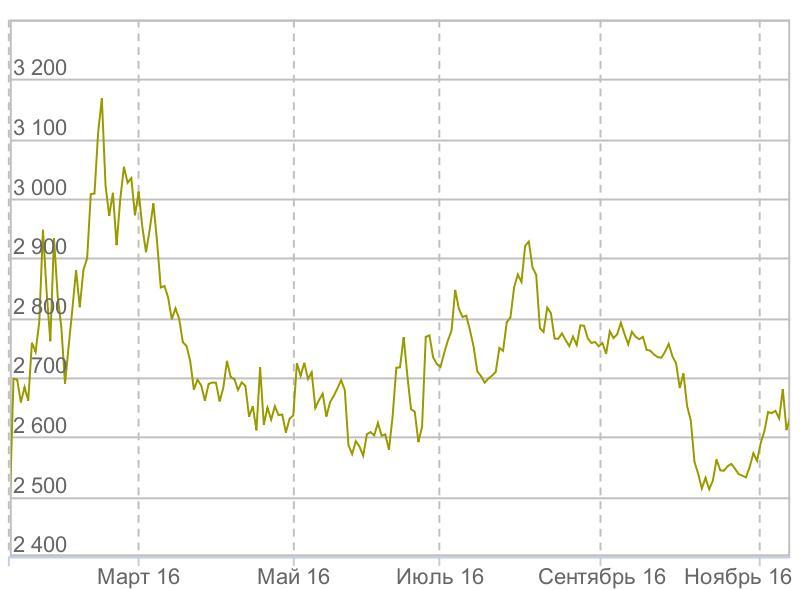 Рублёвые цены на золото в 2016 году