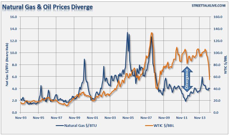 корреляция нефти и газа