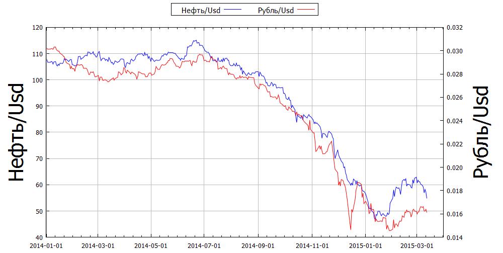 корреляция рубль-нефть