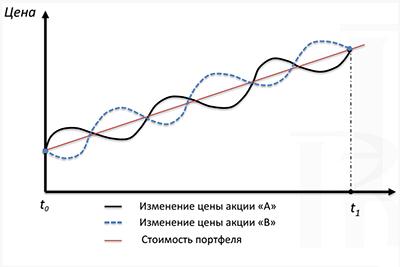 отрицательная корреляция активов