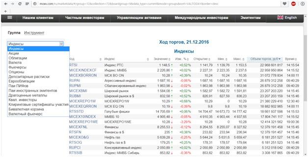 Торговля на Московской бирже
