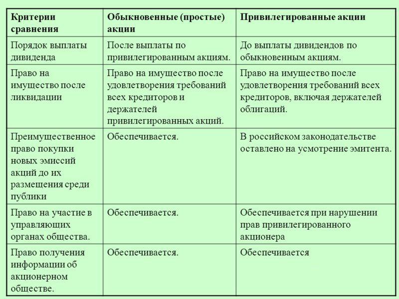 Эмиссия и выкуп облигации