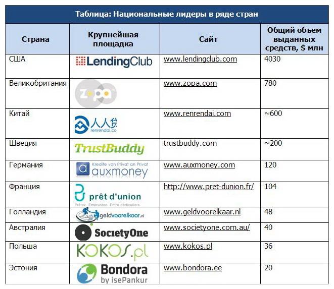 рейтинг мировых краудинвестинговых площадок