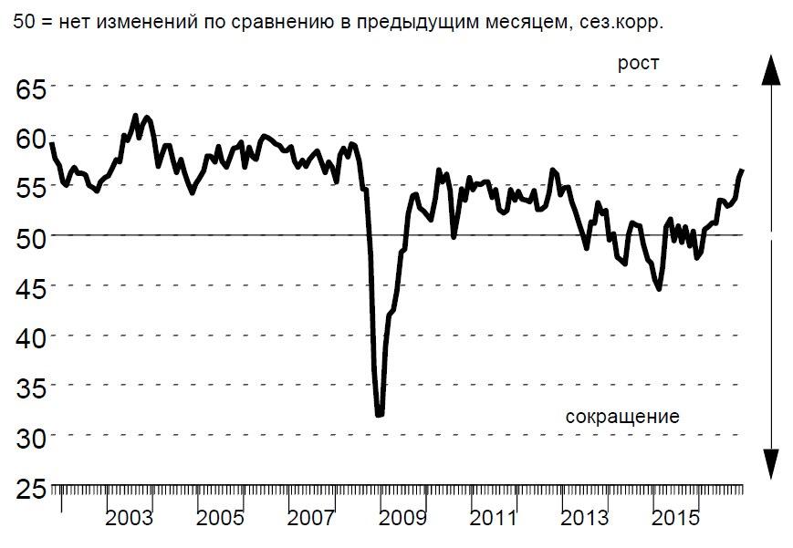 Сфера услуг в России