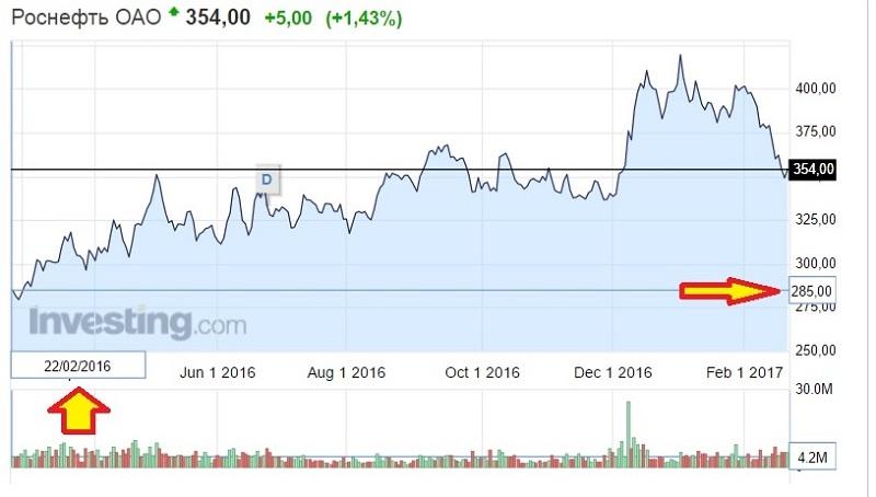 финам инвестиционная компания брокер фондовая