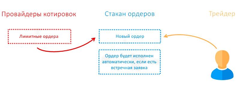 MTF агрегаторы ликвидности