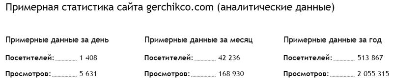 Герчик и Ко посещаемость сайта