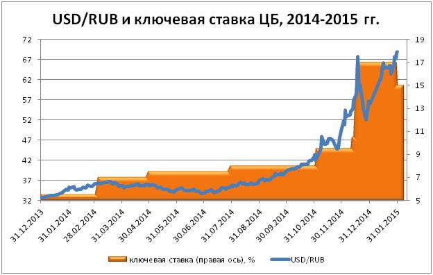 Курс рубля и ставка рефинансирования