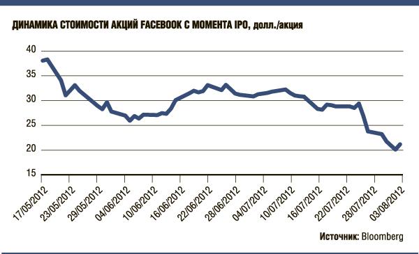 Акции Facebook с момента IPO