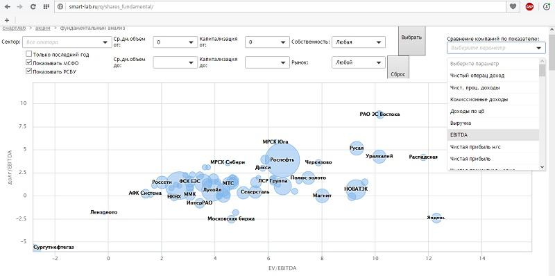 анализ отчетности компаний