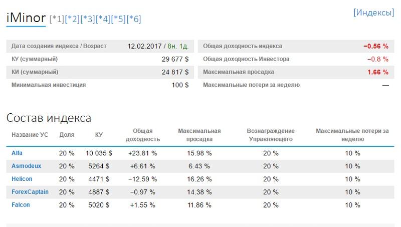 статистика индекса iMinor