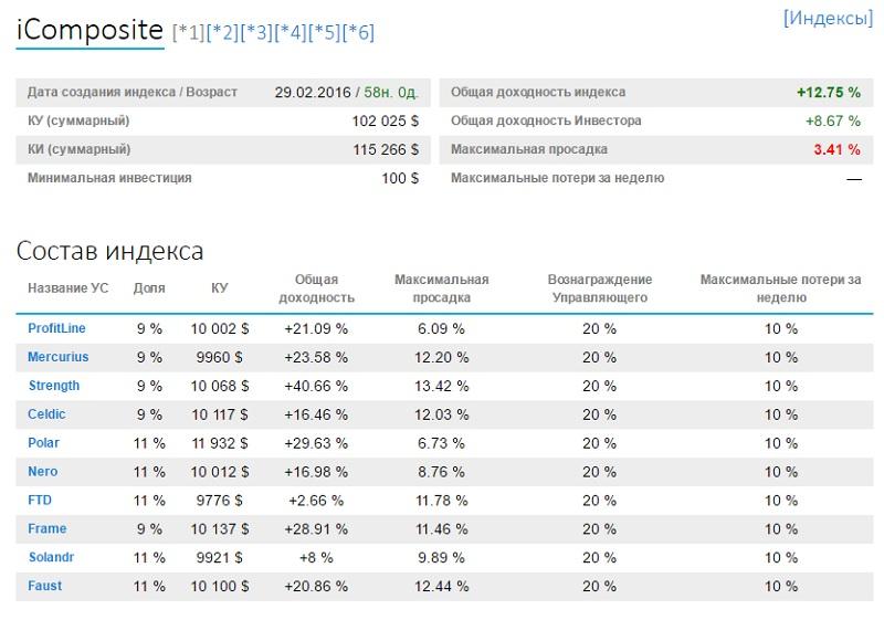 статистика индекса iComposite