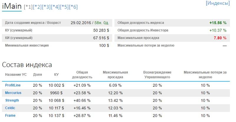 статистика индекса iMain