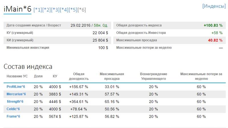 статистика индекса iMain 6