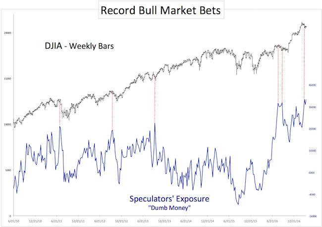 DJIA - бычьи настроения среди спекулянтов