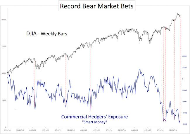 DJIA - медвежьи настроения среди хеджеров