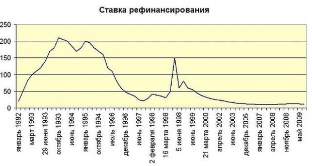 Ставки рефинансирования 2014 рублевой forex