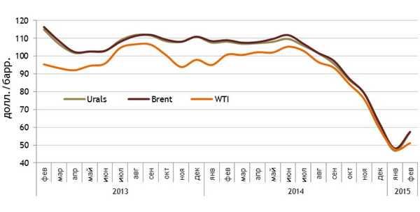 Корреляция нефтяных цен