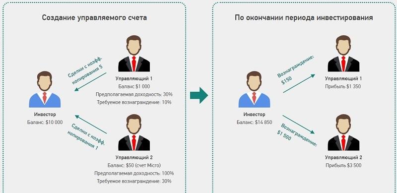 ЛАММ инвестирование Гранд Капитал