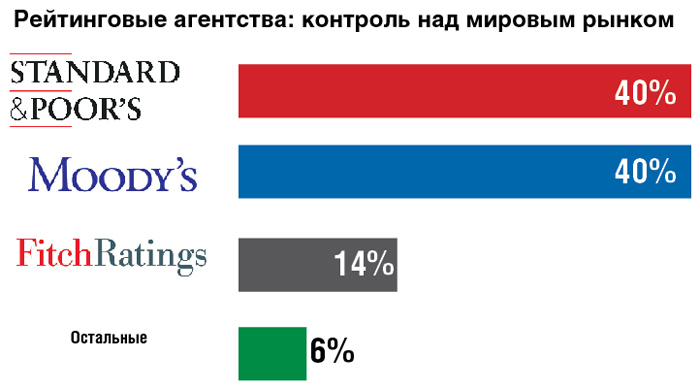 Основные рейтинговые агентства