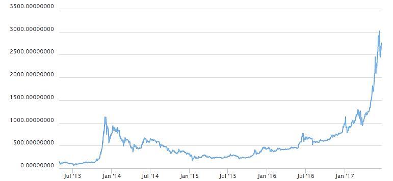 Динамика курса биткоин