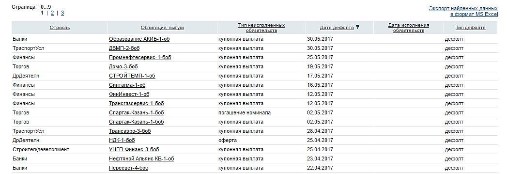 Список дефолтных бумаг