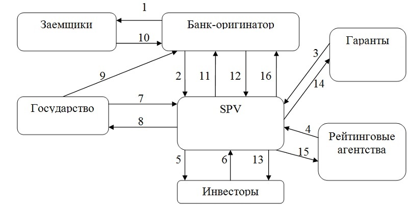 пример синтетической секьюритизации