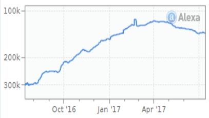 STforex рейтинг Alexa
