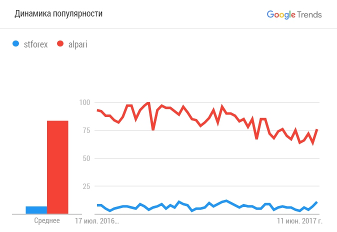 STforex Google trends
