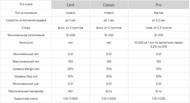 STforex типы счетов