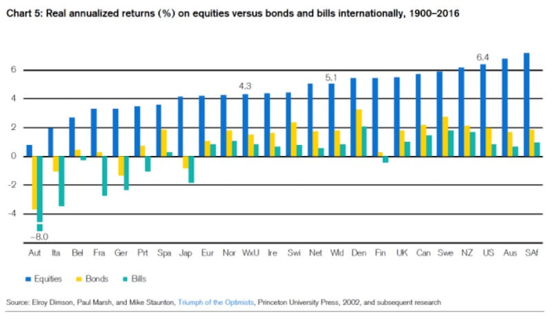 Долгосрочная доходность акций