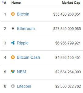 NEM в рейтинге криптовалют