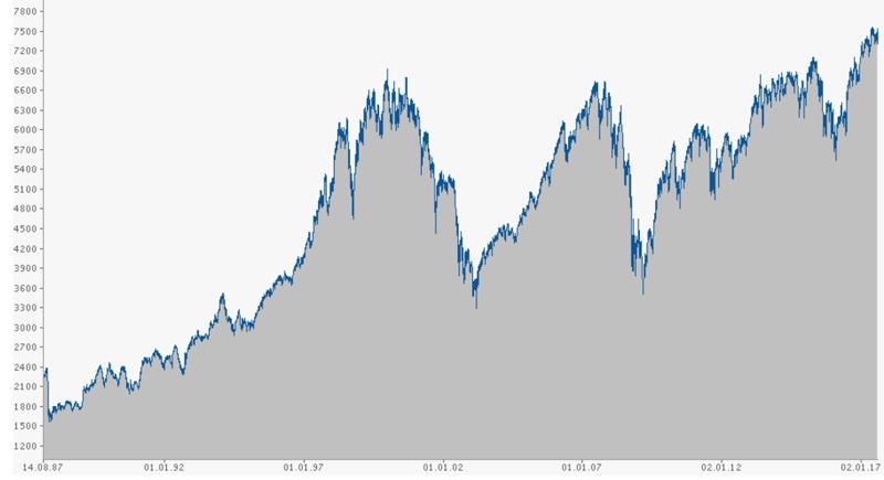 FTSE 100 график