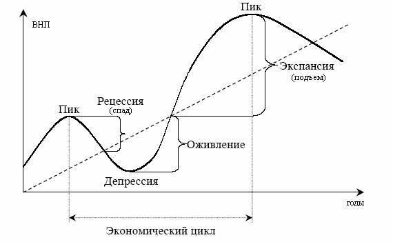 причины рецессии экономики