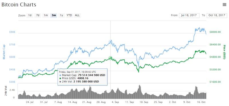 капитализация биткоина