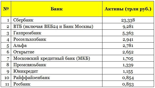 Банки группы юникредит