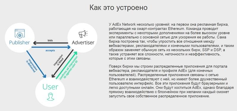 задачи проекта AdEx
