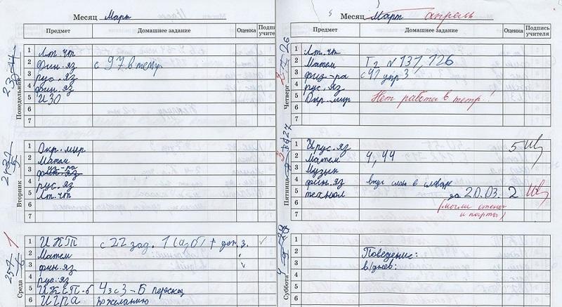 Форекс дневник торговли стоимость криптовалют bcn
