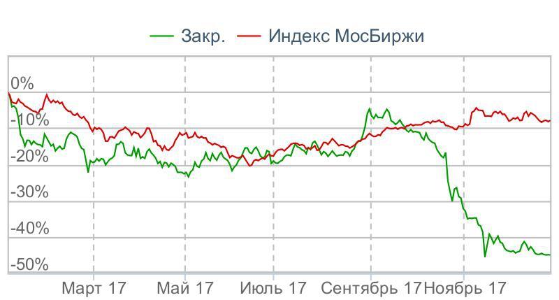 акции магнит