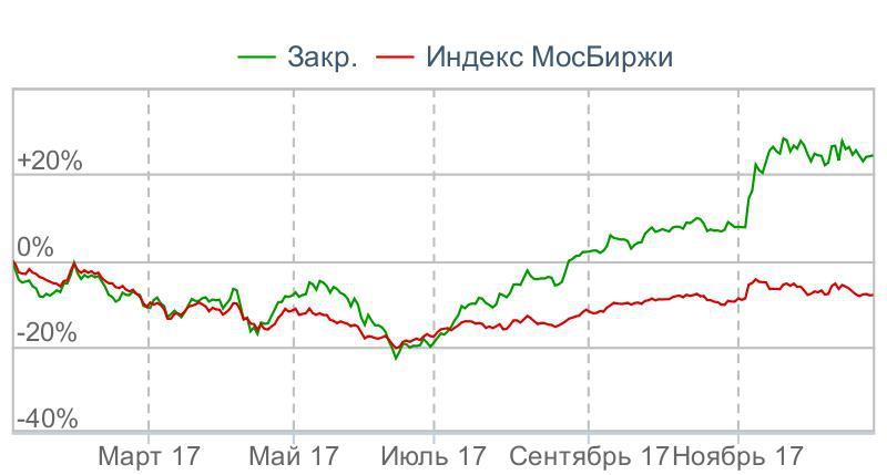 акции сбербанк