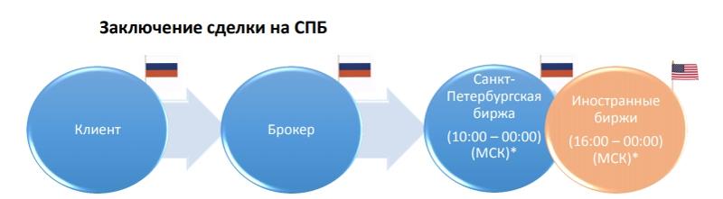 сделки на петербургской бирже