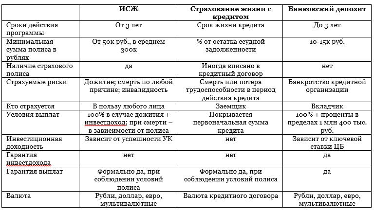 Таблица отличий ИСЖ
