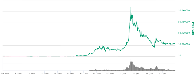 График Трона на coinmarketcup.com