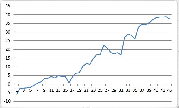 доходность моих инвестиций в ПАММ счета Альпари