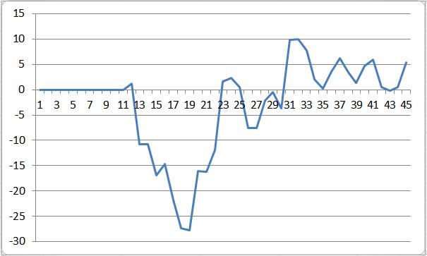 ПАММ-индекс на площадке ICE FX