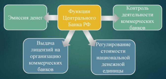 Функции Центрального Банка РФ