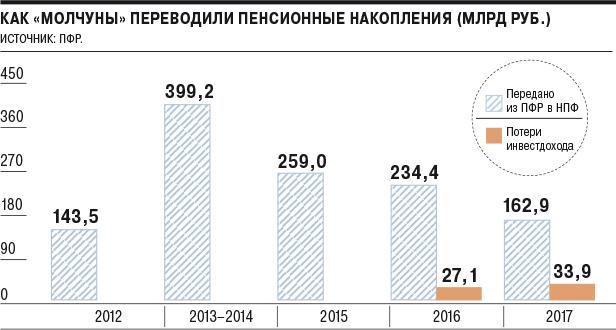 Изображение - Доходность негосударственных пенсионных фондов Perevod-v-NPF