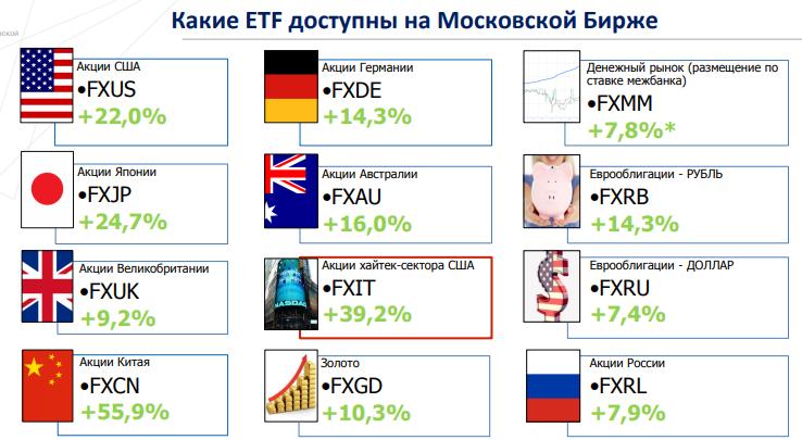 Какие ETF доступны на Московской бирже