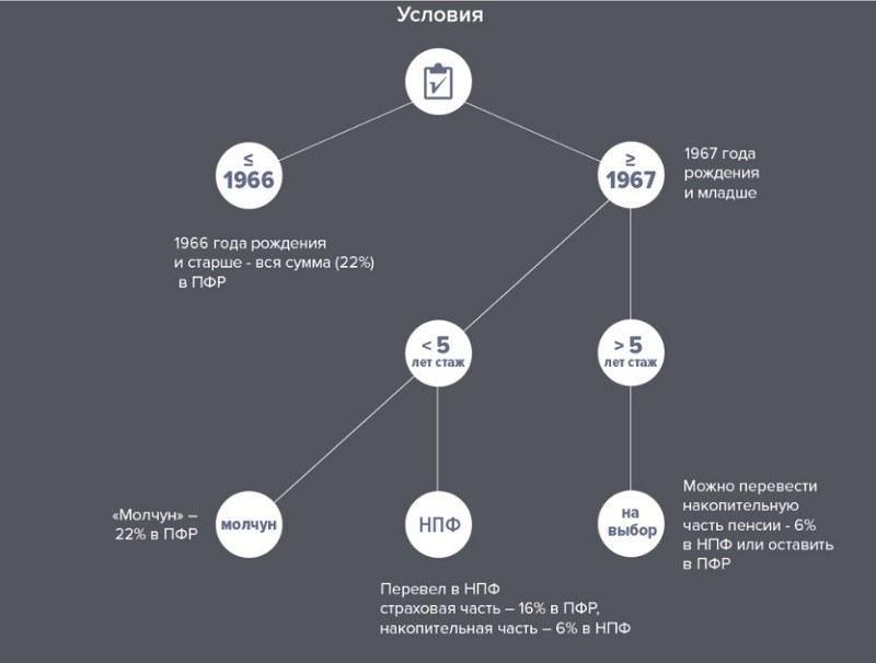 Изображение - Доходность негосударственных пенсионных фондов Systema