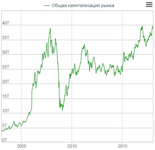 капитализация российского рынка